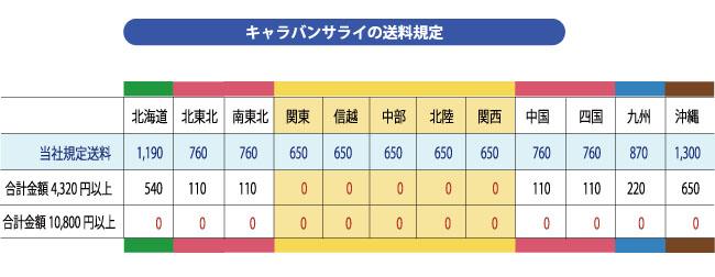 現在の送料規定表