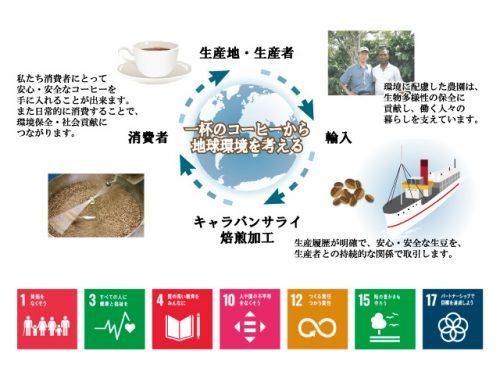 コーヒー産地から消費者まで持続的な関係の構築