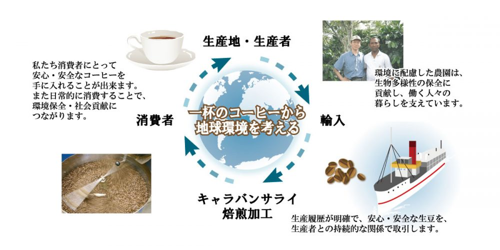 一杯のコーヒーから環境を考える